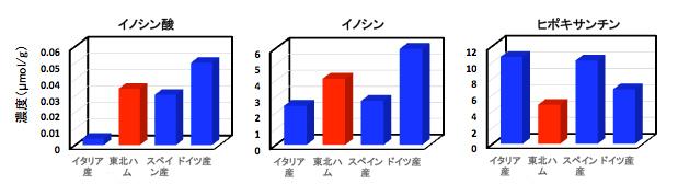 生ハムのおいしさ試験結果(共同研究:慶應義塾大学)
